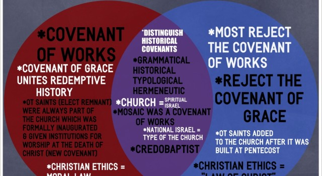 Comparison: New Covenant Theology