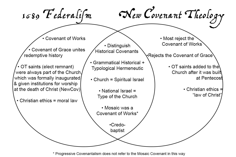 Diagrams sort 1689 federalism print bw version pooptronica Choice Image