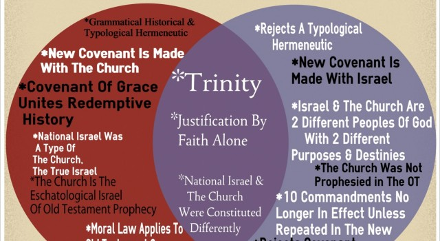 Comparison: Dispensationalism